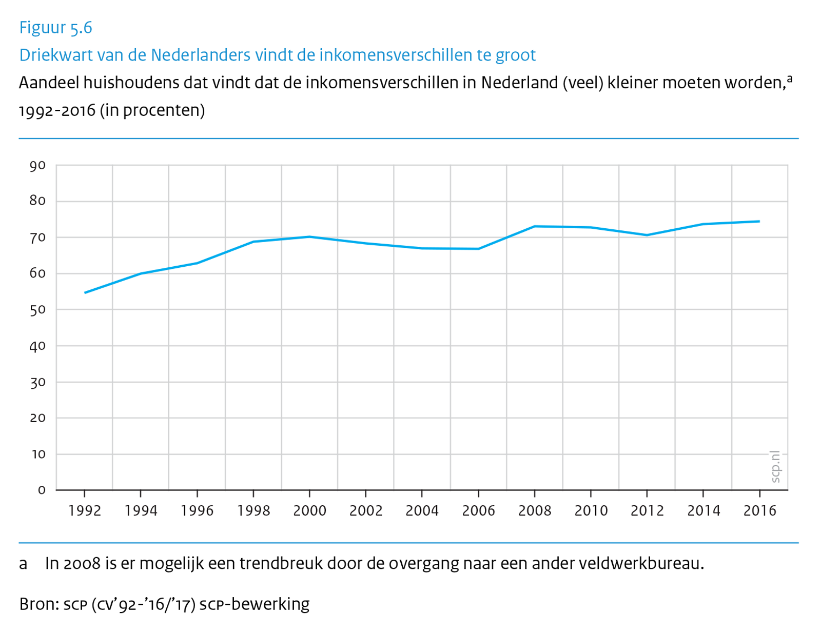 aantal huishoudens in nederland